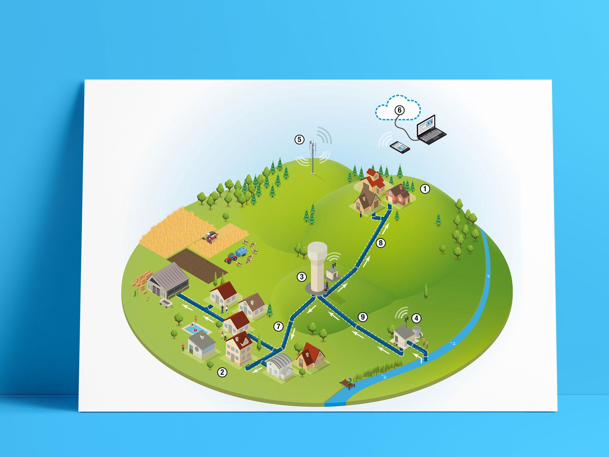 Gestion d'un réseau communal d'eau potable