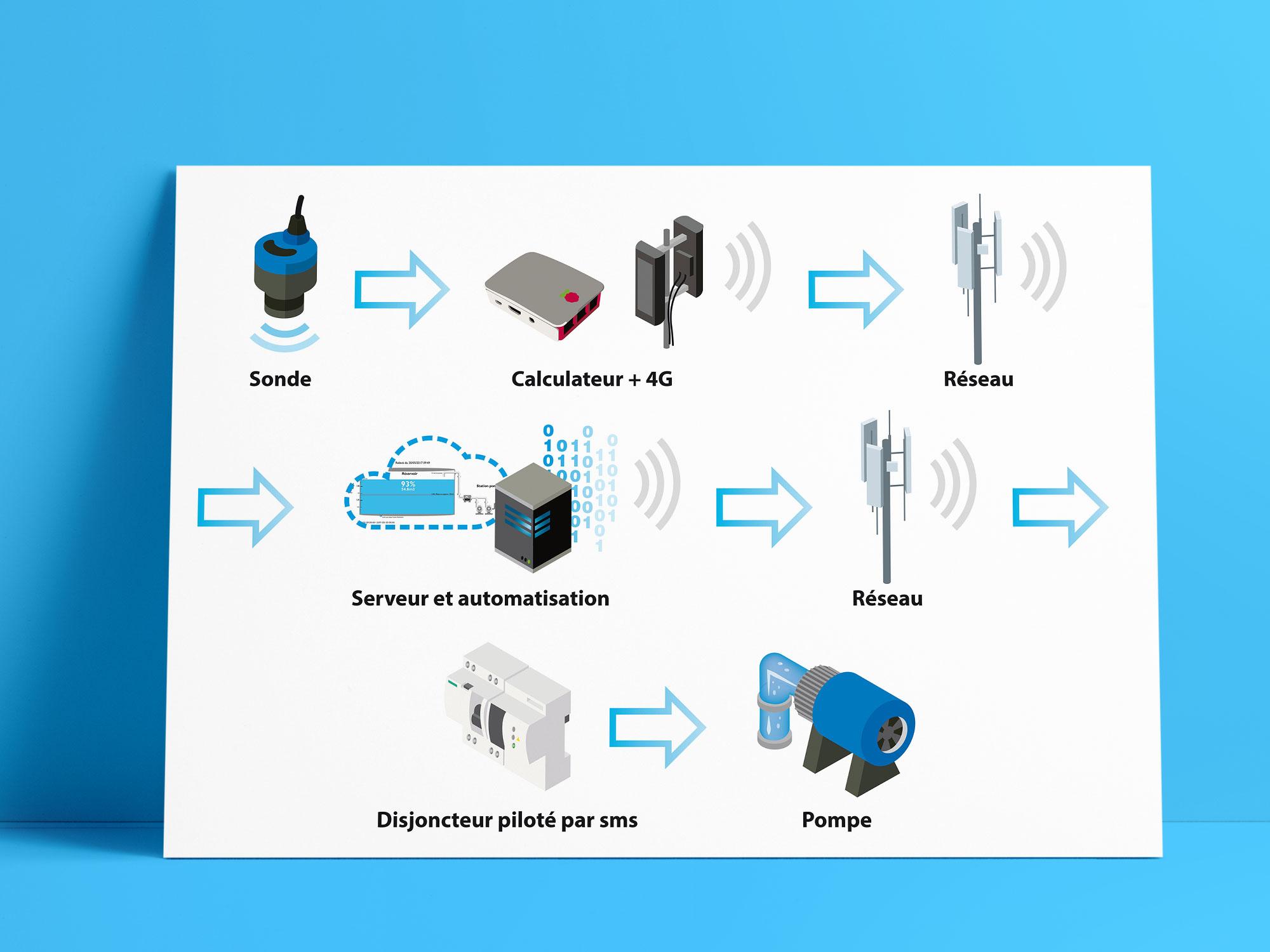 illustration dispositif réseau d'eau
