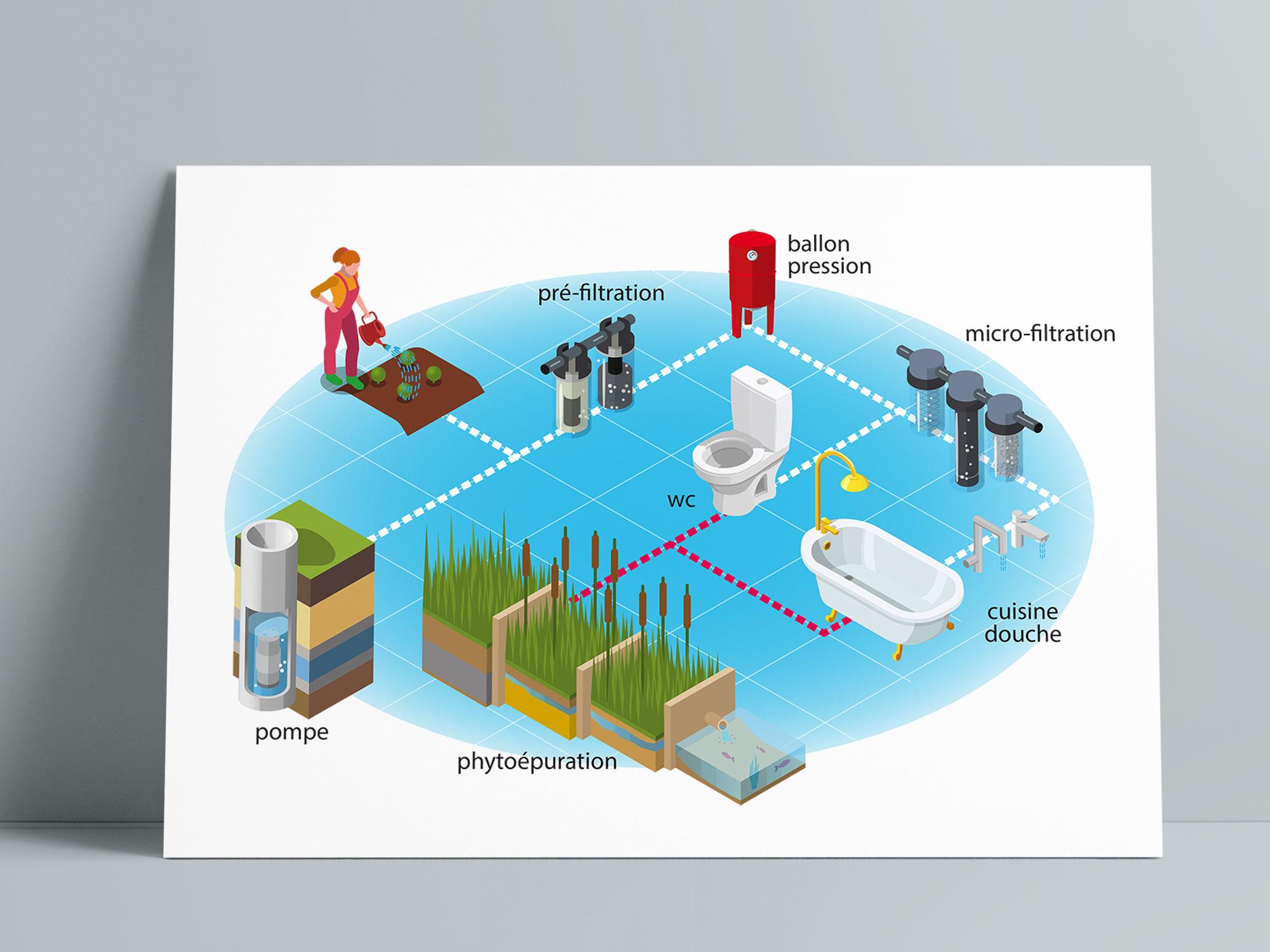 schema autonomie en eau